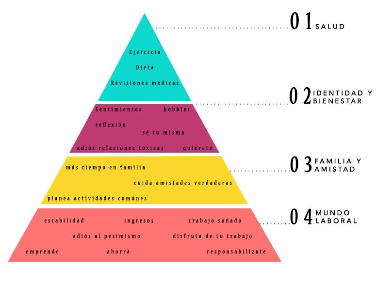 prioridades piramide