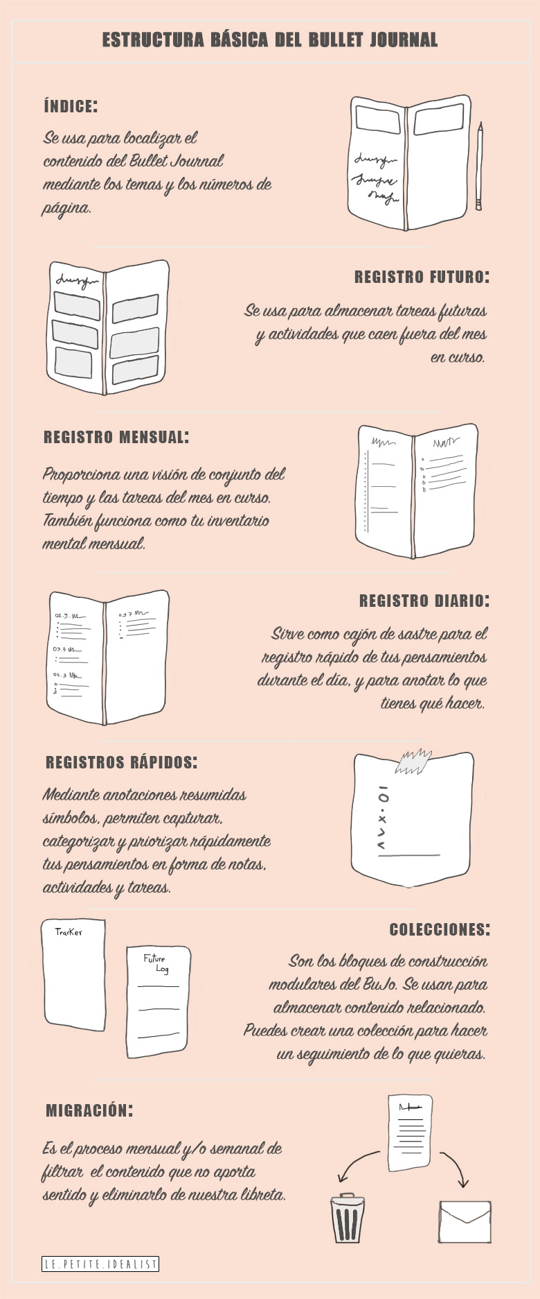 bullet journal, partes básicas del bullet journal, bujo,